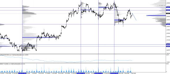 Обзор рынков 04.09.2014 (#EUR,#CAD)