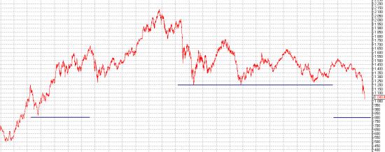 Рынок устал. Рынок хочет отдыхать.