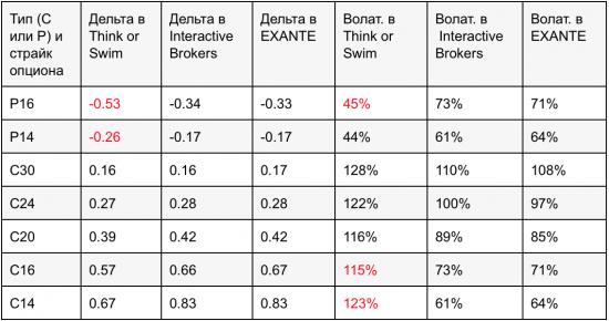 Расчёт греков в терминалах EXANTE, Interactive Brokers и Think or Swim