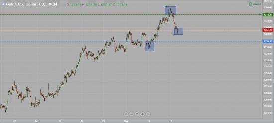 [B]  Анализ торговых сетапов. Евро и Золото