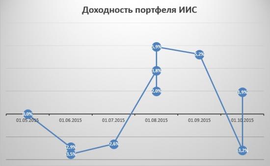 Портфель на ИИС. Октябрь 2015. Газпром - пожалуй, лучшая голубая фишка