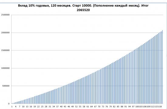 Как Иван Петрович инвестиционный Грааль открывал.
