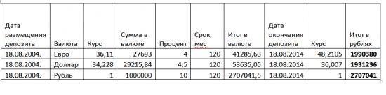 Как Иван Петрович инвестиционный грааль открывал Часть 3. Валюта.