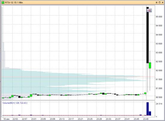Хронология событий на одной бирже.