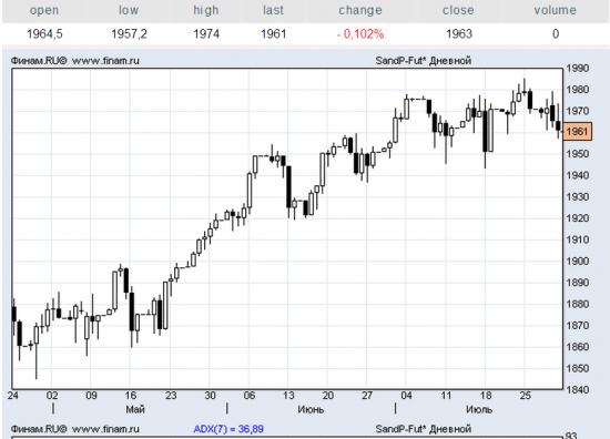 Вы правда считаете, что S&P500 так просто развернётся?!