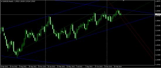 Среднесрочная перспектива EUR/USD