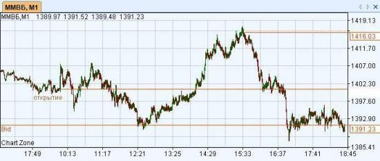 Американские горки на Российском рынке сегодня: 1.5% вверх, 1.5% вниз