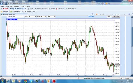 Нефть Брент - тоска зеленая ((
