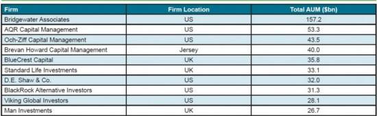 500 крупнейших хедж фондов контролируют 90% активов.