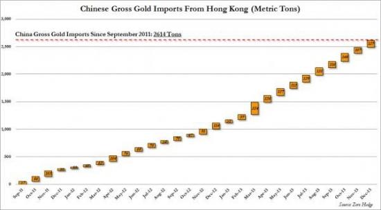 Zero Hedge: Как Китай импортировал рекордное количество физического золота на сумму 70 млрд. долларов, не отправив цену на него в облака.