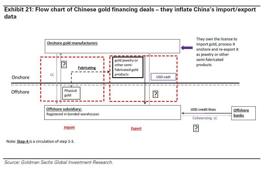 Zero Hedge: Как Китай