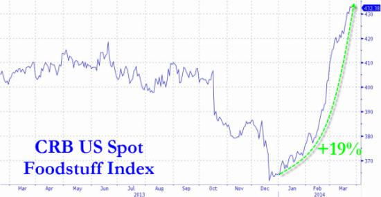 Zero Hedge: Опасение настоящей инфляции -  цены на продовольствие в США выросли на 19% в 2014 г.