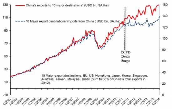 Zero Hedge: Кризис ликвидности в Китае ударил по импортерам, которые объявляют дефолты и отменяют сделки