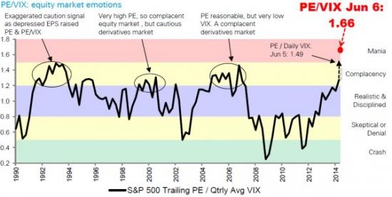 Zero Hedge: Deutsche предупреждает: рынки перешли из фазы «безмятежность» в фазу настоящей «мании».