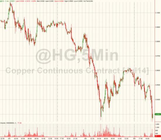 ZERO HEDGE: Народный Банк Китая жмет на тревожную кнопку. Укрепление валюты -  самое сильное за 20 месяцев.