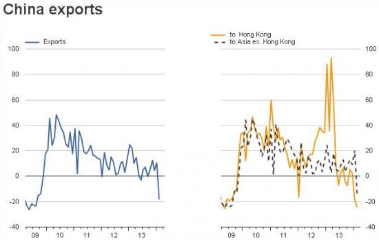 Китай: упал и не отжался?