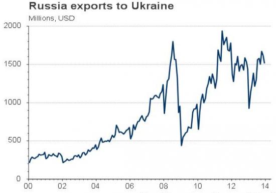 Российский экспорт в Украину