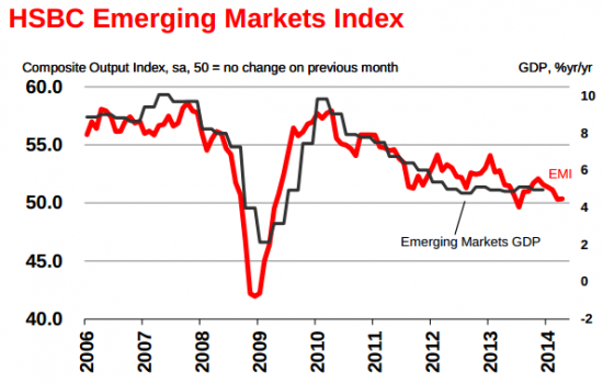 BRIC - снижение, по версии HSBC Emerging Markets Index