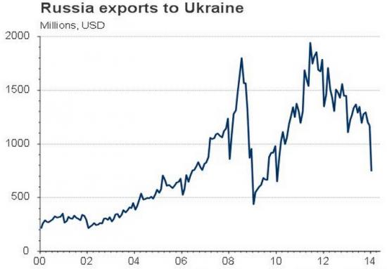 Экспорт из РФ в Украину...