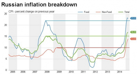 Россия - инфляционные показатели (CPI)
