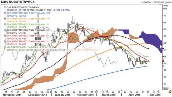 Рубль - текущая ситуация от Рейтер