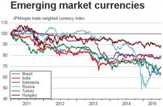 Рубль достиг среднесрочных целей