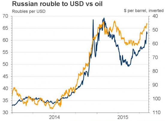 Нефть и ВВП России