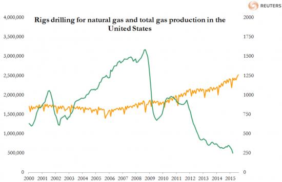 Как влияет Rigs drilling на добычу (на больших ТФ)