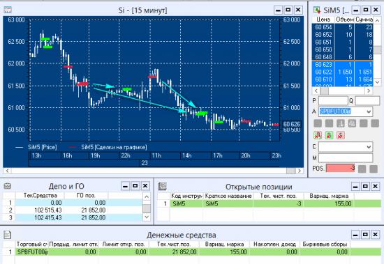 #SensorLive - Day7 - ОнЛайн трансляция торгов