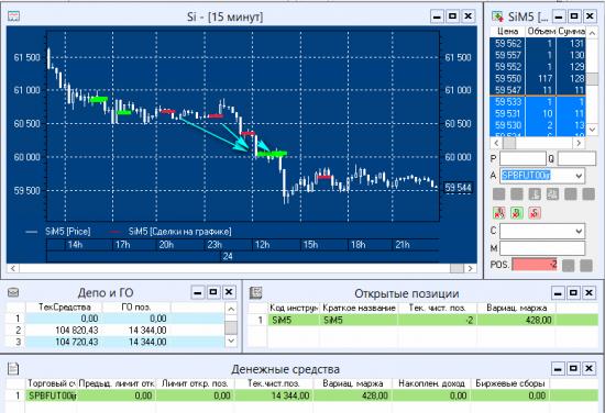 #SensorLive - Day8 - ОнЛайн трансляция торгов