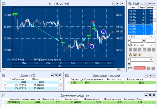 #SensorLive - Day9 - ОнЛайн трансляция торгов