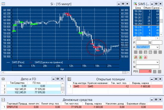 #SensorLive - Day14 - ОнЛайн трансляция торгов