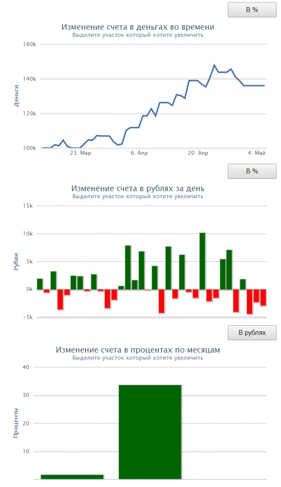 #SensorLive - Day35 - Отчет за месяц