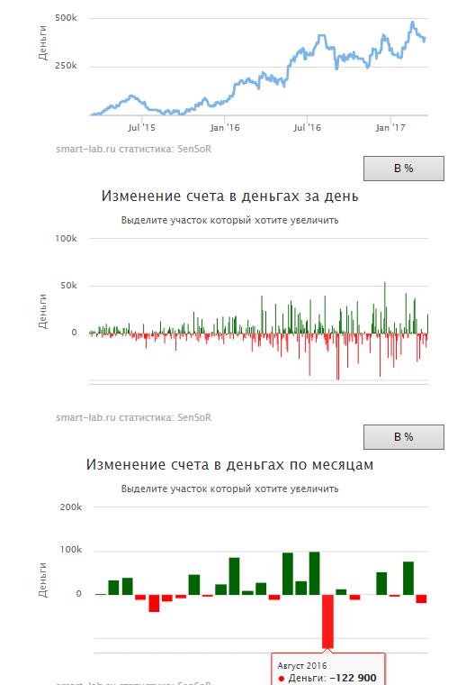 2 года моей публичной торговли - #SensorLive