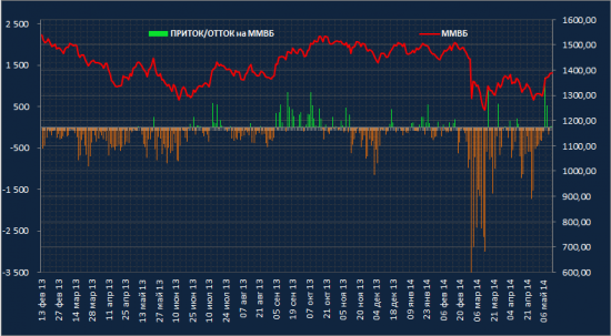 Приток/отток денег на рынке акций России