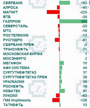 Рынок акций России: общая информация по притоку/оттоку денег на рынке.