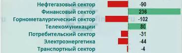 Рынок акций России:приток/отток денег в отраслях