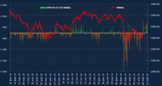 Рынок акций России: общий приток/отток денег на рынке.