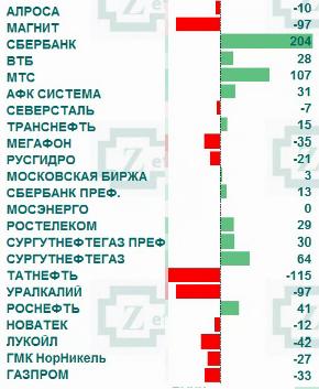 Рынок акций России: приток/отток денег в акциях