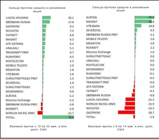 Итоги недели. Фондовые рынки. 15 - 21 мая. 2014 год