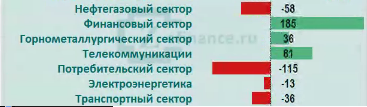 Рынок акций России: приток/отток денег в отраслях