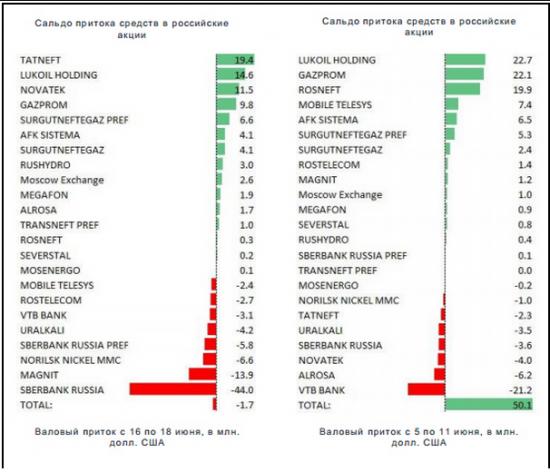 Рынок акций России: итоги недели