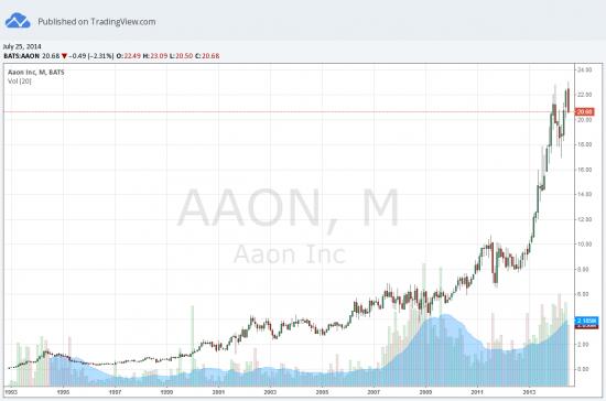 Акции компании AAON