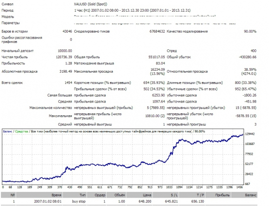 Трейдерам и инвесторам (Торговый Робот)