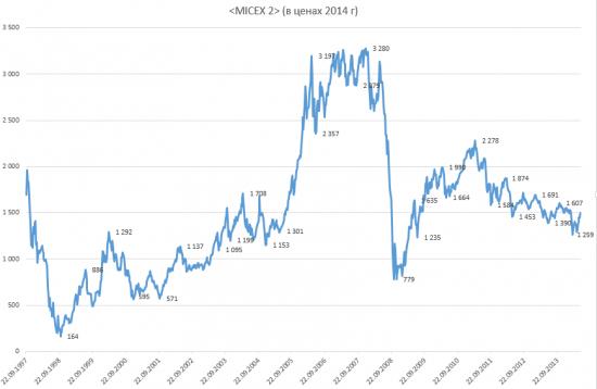 Индекс ММВБ в ценах 2014 года
