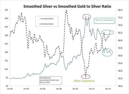 Отношение золото/серебро: данные за 27 лет