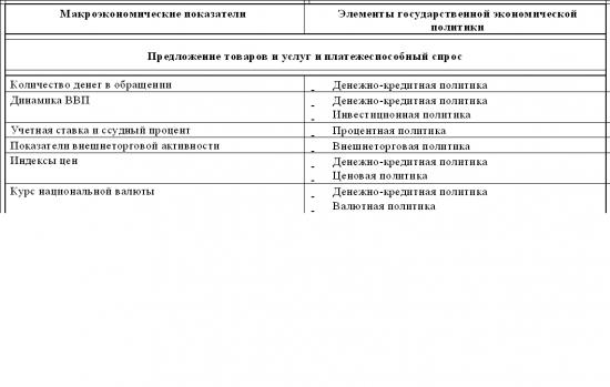 Структура фундаментального анализа эмитентов. Часть 2. Анализ макроэкономических и отраслевых факторов
