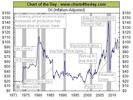График: цена на нефть с учетом инфляции за 1970–2012 гг.