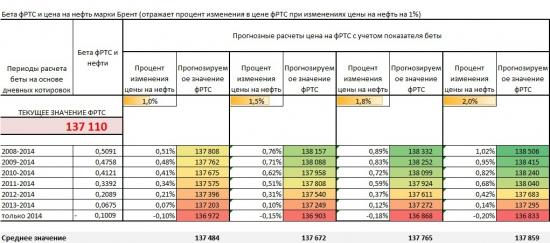 Влияние нефти и SnP 500 на фРТС, или проверим-ка, работает ли статистика...