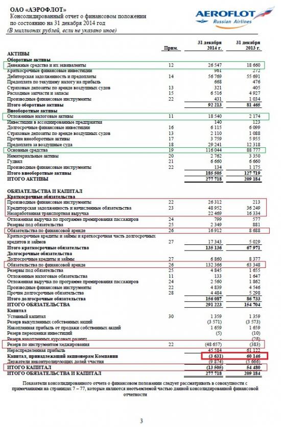 Олейнику и Шадрину посвящается... или Совместное использование ТА и ФА на примере ОАО Аэрофлот